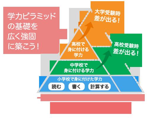 学力ピラミッド
